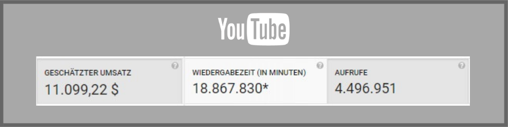 Youtube Umsatz